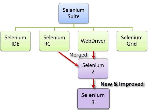 Selenium Suite krish soft